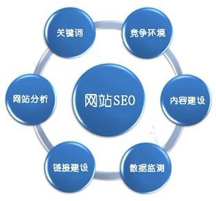 手机网站SEO优化分析图