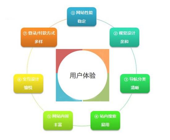 手机网站建设用户体验分析