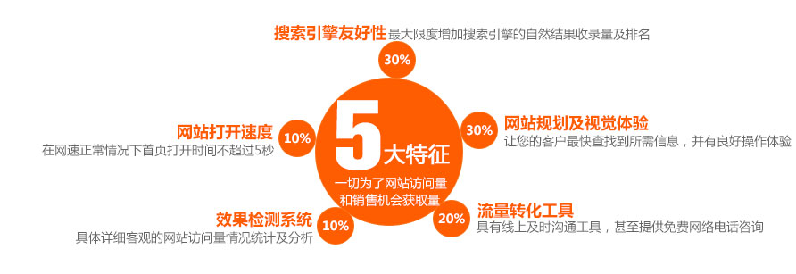 营销型网站5大特征一切为了营销网站的用户体验