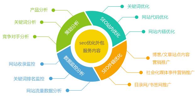 营销网站SEO优化外包服务内容