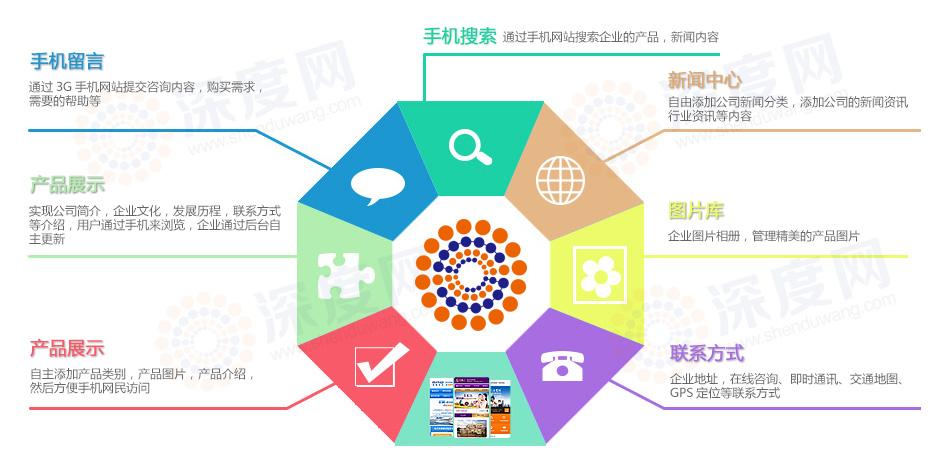 企业手机网站建设具备的优势