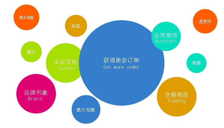 营销型网站为企业带来更多的订单