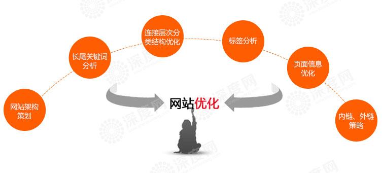 【】提交百度站长平台网站死链处于等待状态的原因